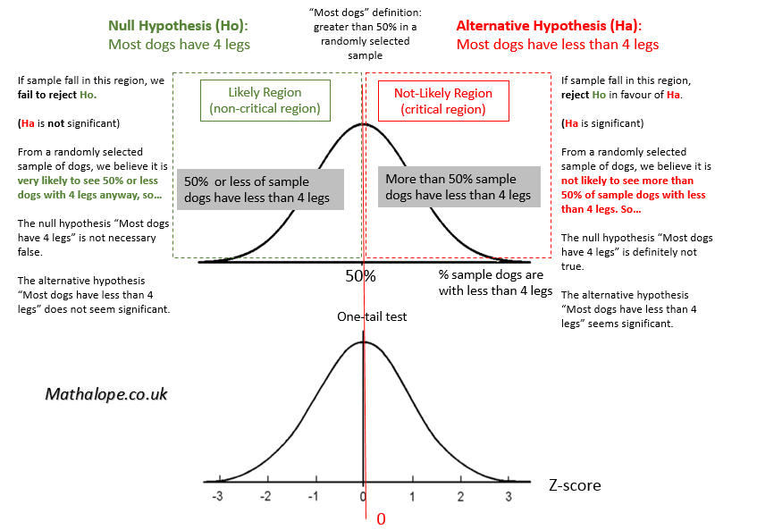 Hypothesis Testing - Mathematics A-Level Revision