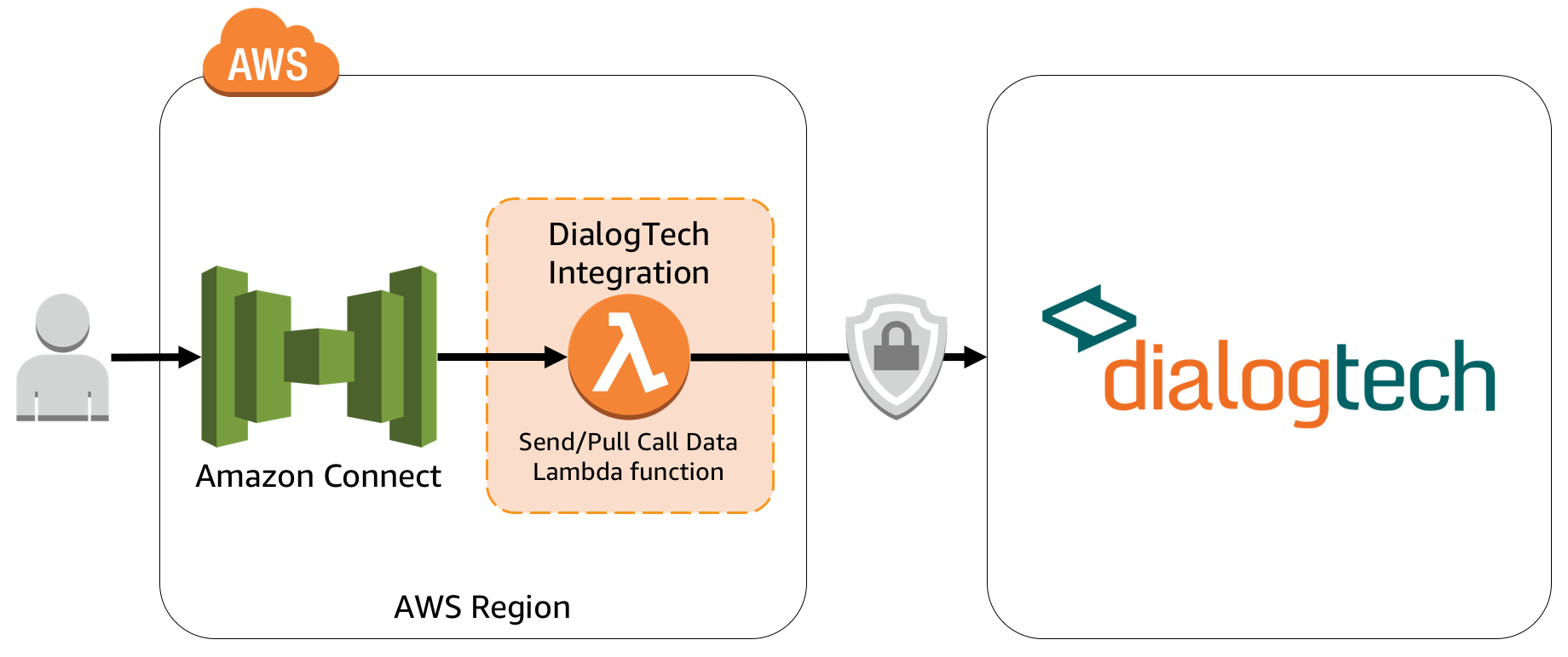 Architecture for DialogTech integration