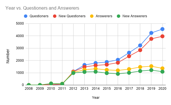 "Year vs. number of Questioners and Answerers. These all questions include the tag of ""google-apps-script"" in the tags"