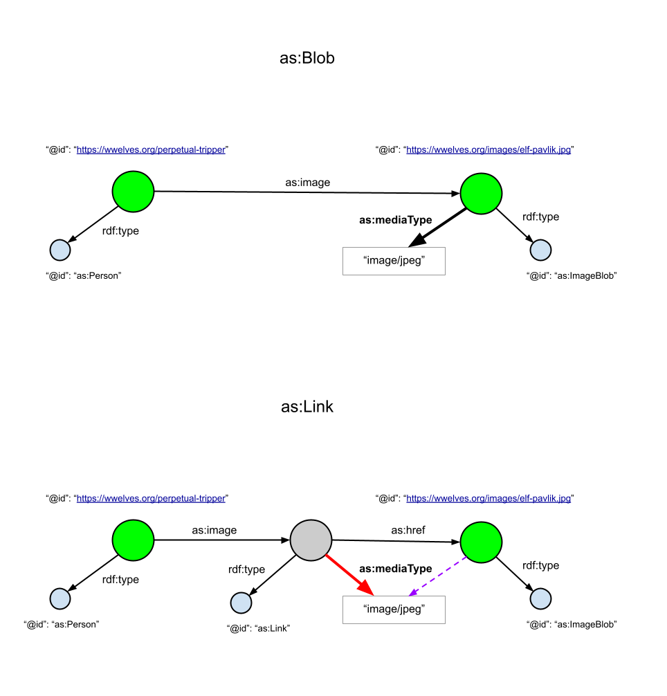 as:Object vs. as:Link diagram