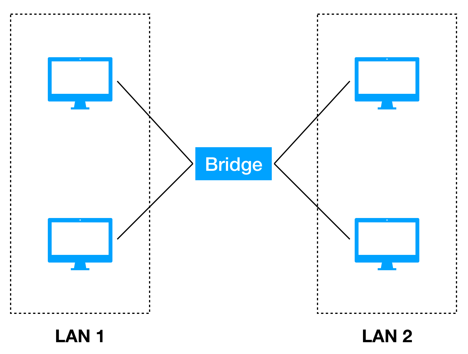 network bridge
