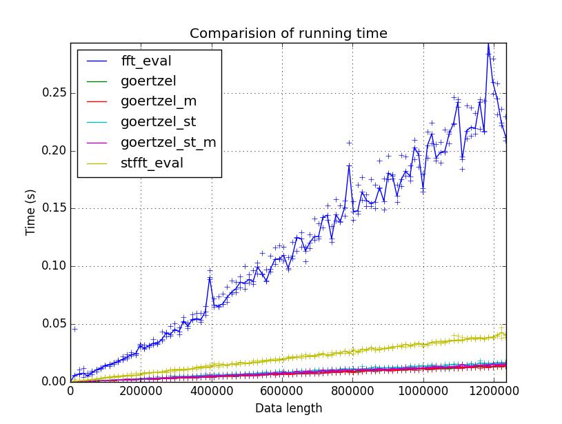 Fig 01. Result of benchmark