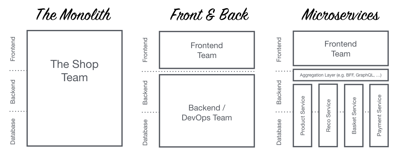 Frontend Monolith