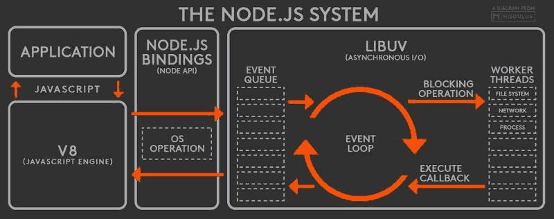 NodeJS System