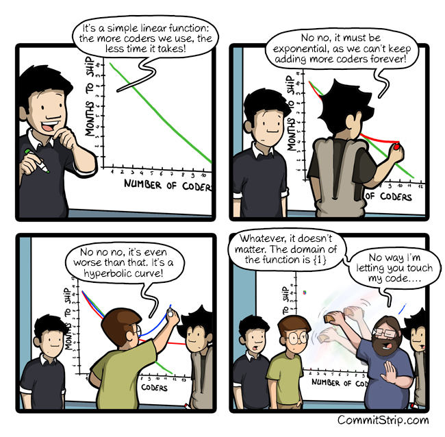 f(number of coders) = time to code project