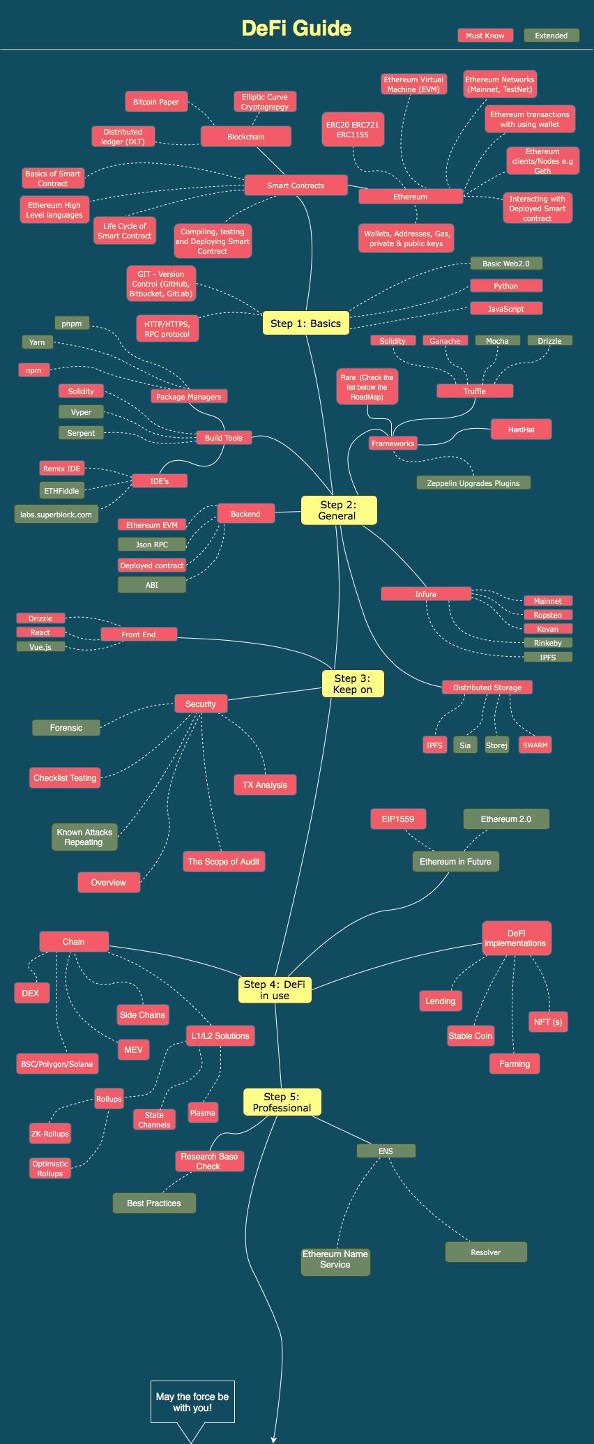 An Ethereum Development Roadmap from Reddit