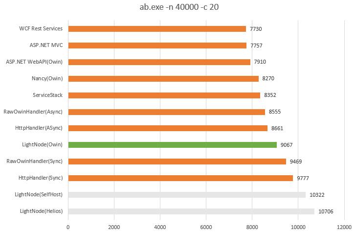 lightnode_performance