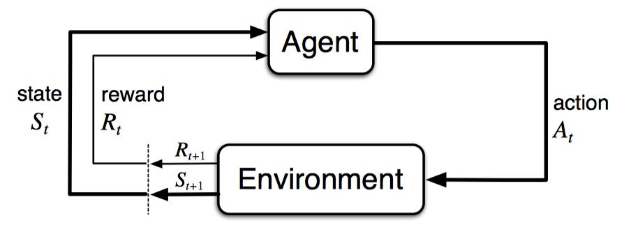 Agent-Environment Feedback Loop