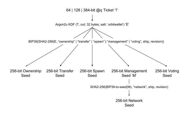 Derivation Diagram
