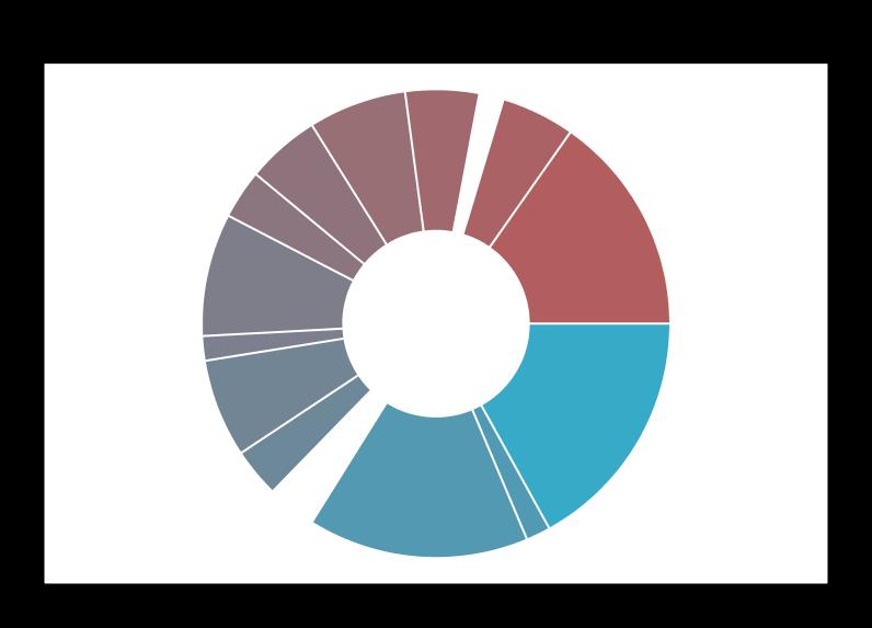 Doughnut chart with gap