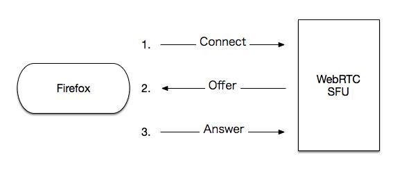 https://dl.dropbox.com/s/8pjmz9ip5w0xct1/connect_offer_answer.png