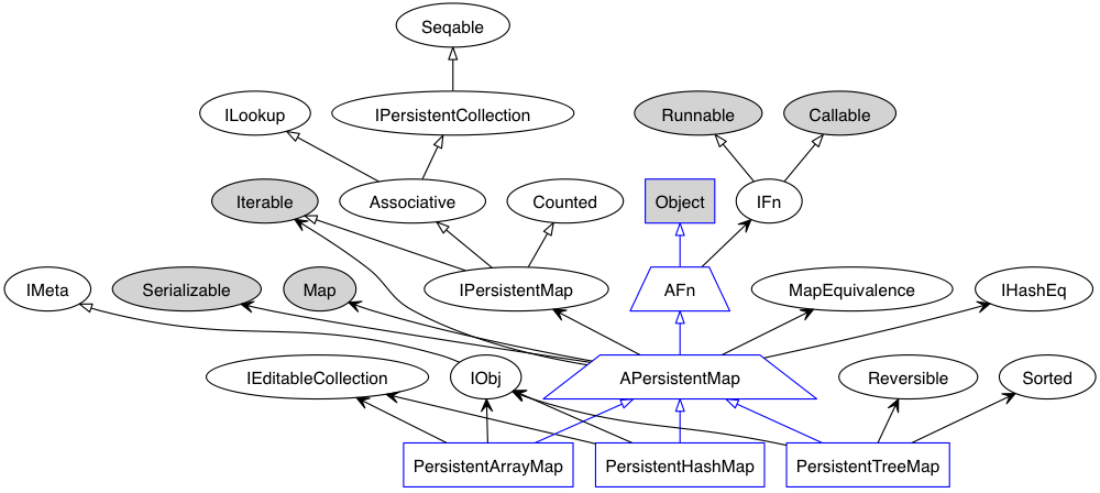 Github stuartsierraclass diagram generate display class you have to call hash map with arguments because an empty map defaults to an array map ccuart Images