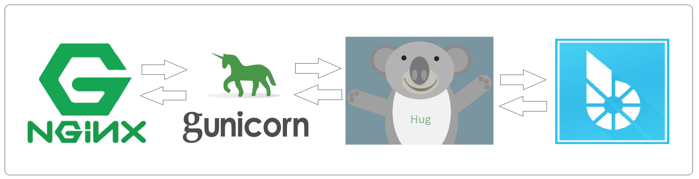 BTS HUG API Banner