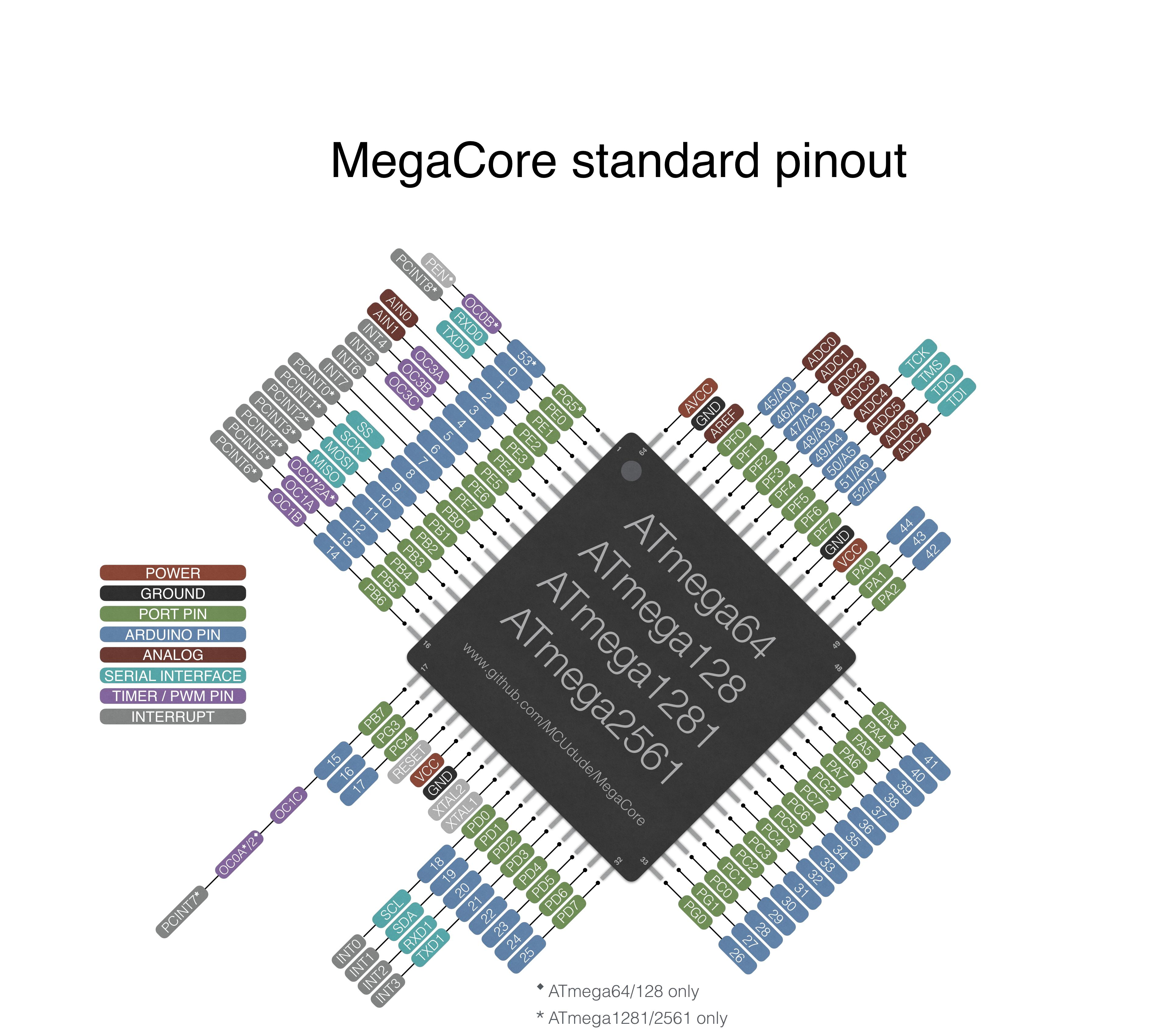 For the default Arduino Mega pinout, the standard LED pin is assigned to  Arduino pin 13, and for the AVR pin it's assigned to pin 22. Click to  enlarge: