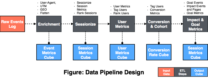 GitHub - cubefyre/audience-behavior-semantic-etl: The data