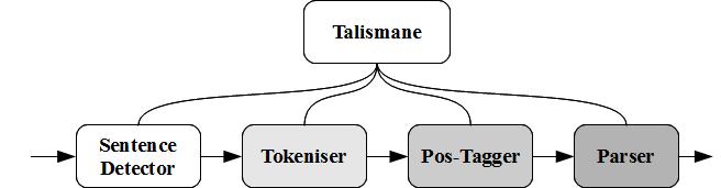 Talismane Processing Chain