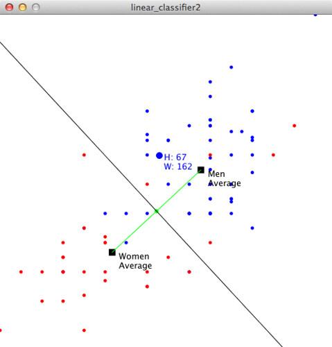 Linear Classifier in Processing