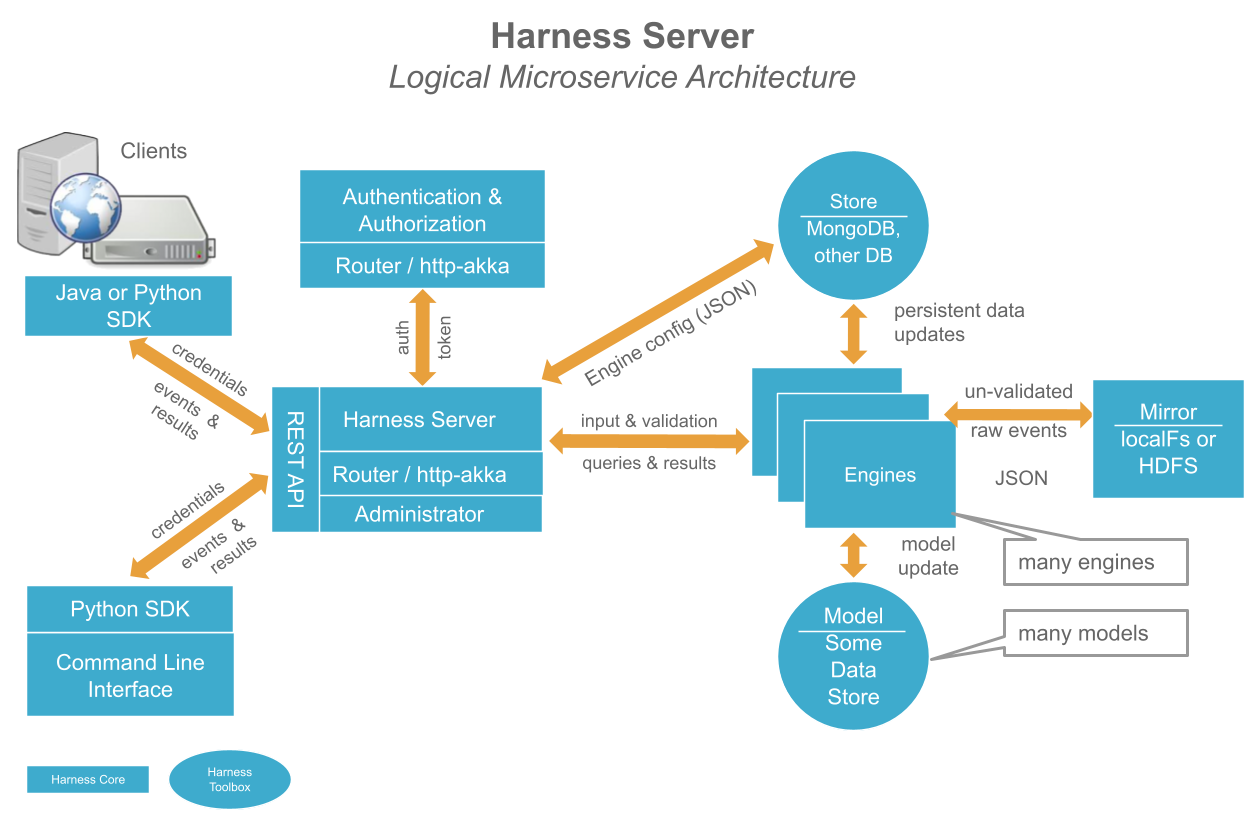 GitHub - actionml/harness: Harness is a Machine Learning/AI