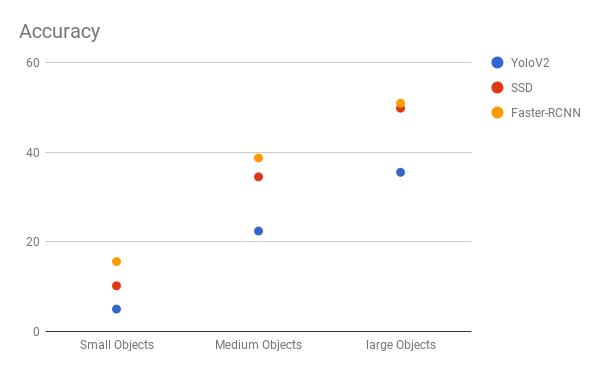 Comapre Object Detection Networks