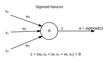 Sigmoid Neuron