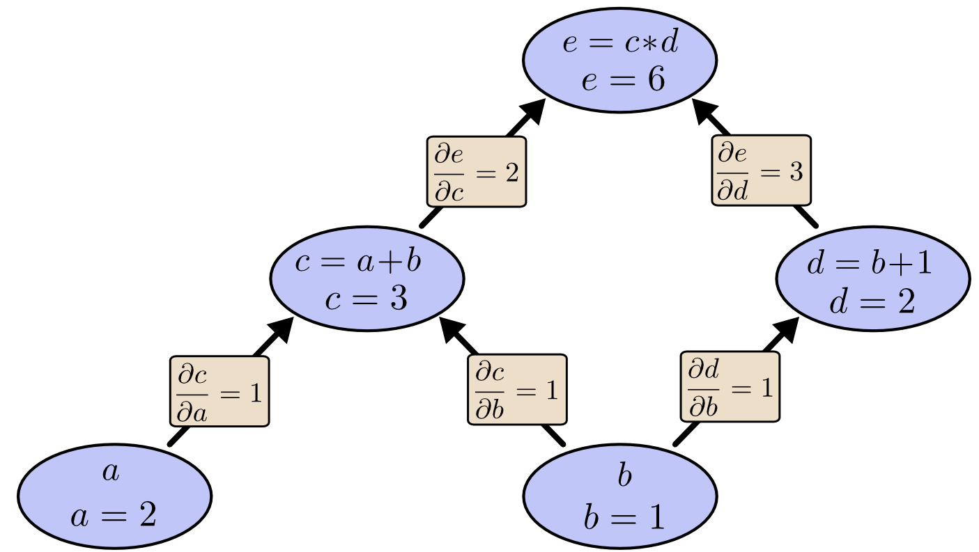 Computational Graph