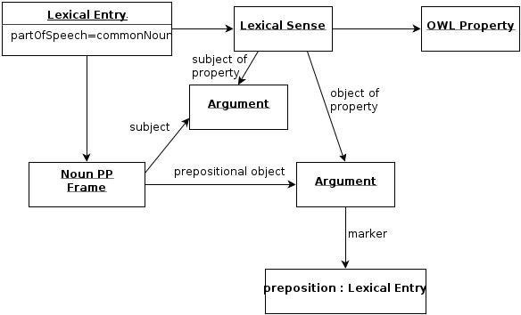 The relational noun pattern