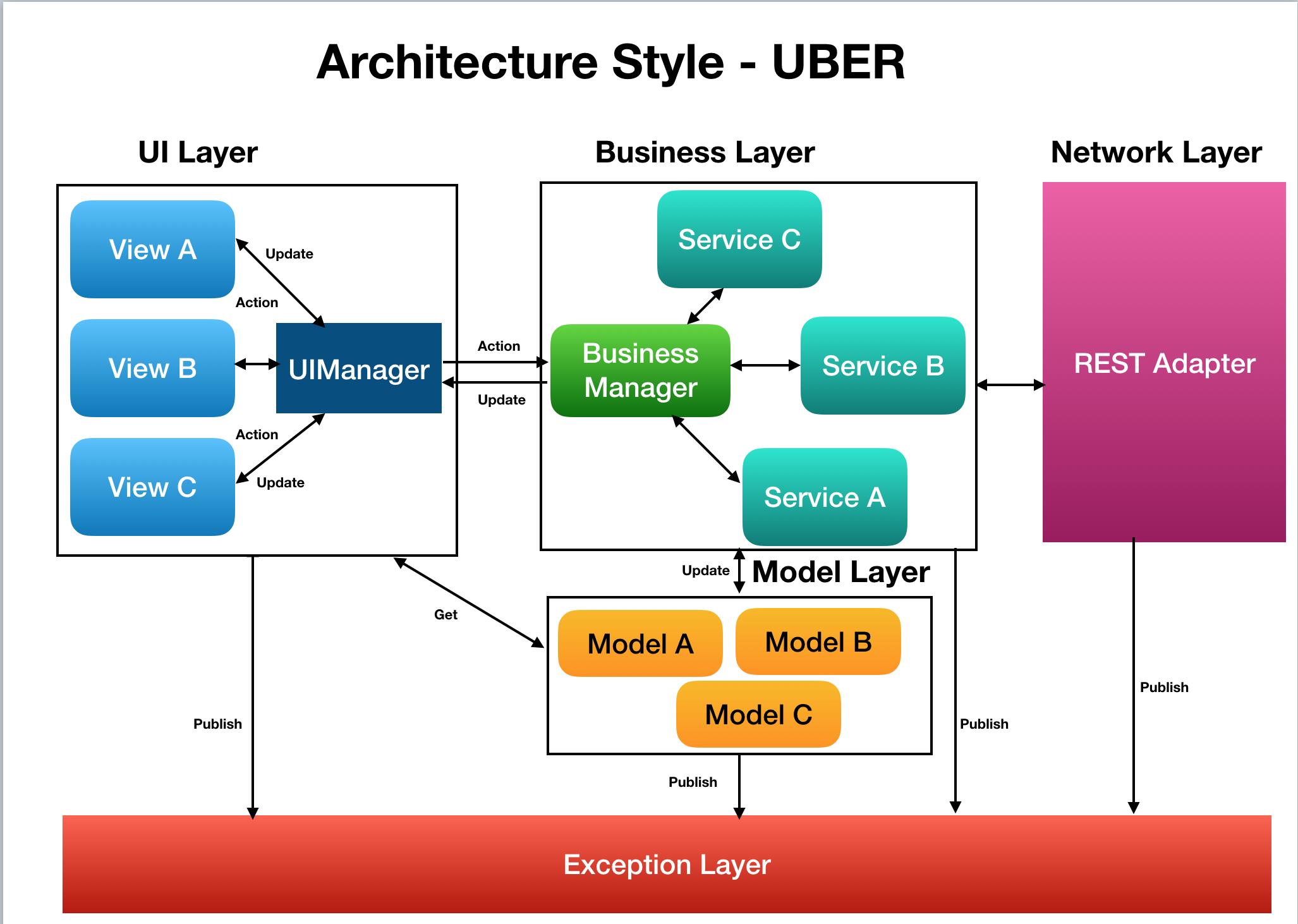 GitHub - itguruhaseeb/Architecture-Style---UBER