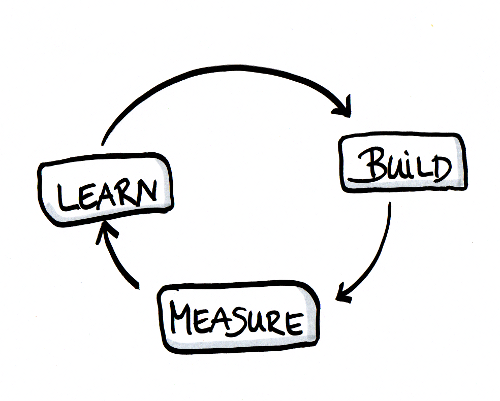 The Lean Method of Building Startups by Eric Ries