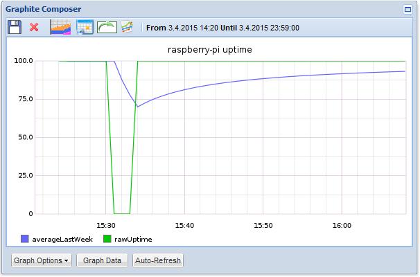 Graphite example graph