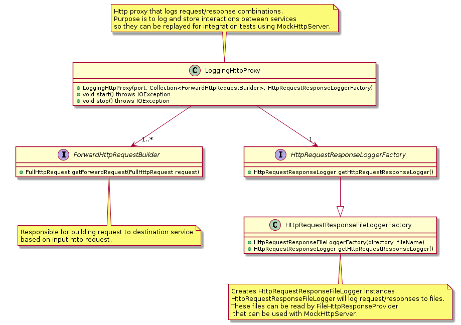 LoggingHttpProxy class diagram