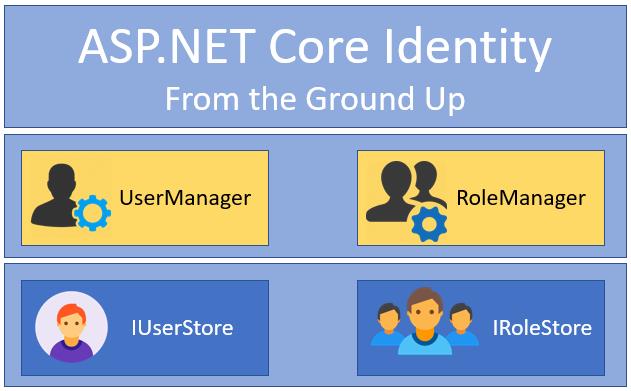 ASP.NET Core Identity Series