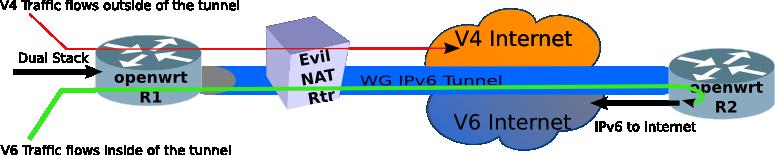 extending your IPv6 network