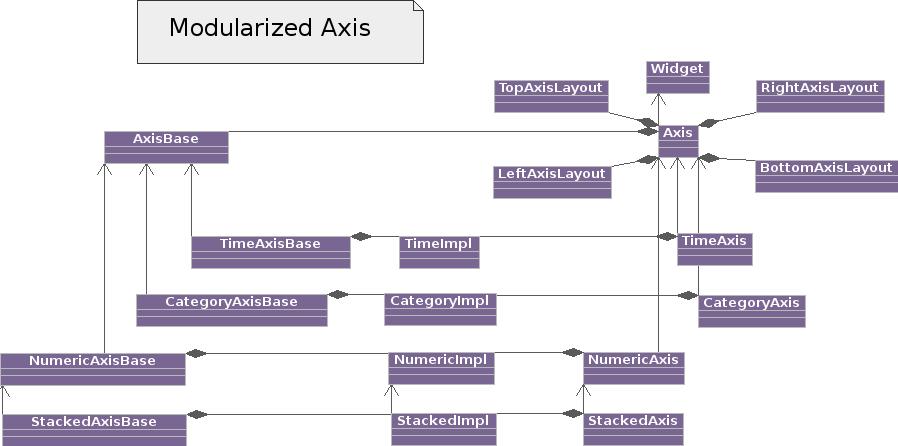 modularized