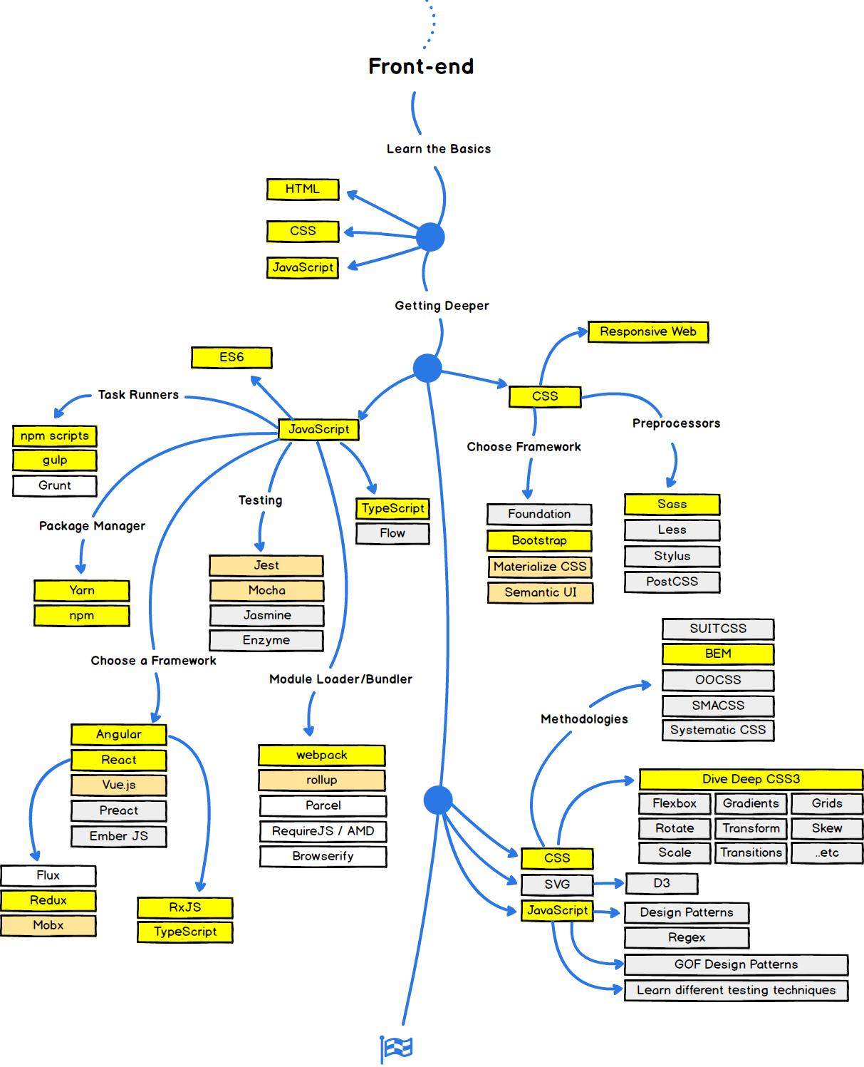 Roadmap para virar um web developer em 2018 alura cursos online front end ccuart Image collections