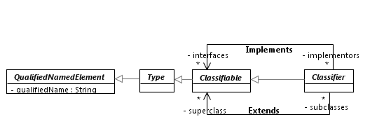 Classifiers and extends/implements