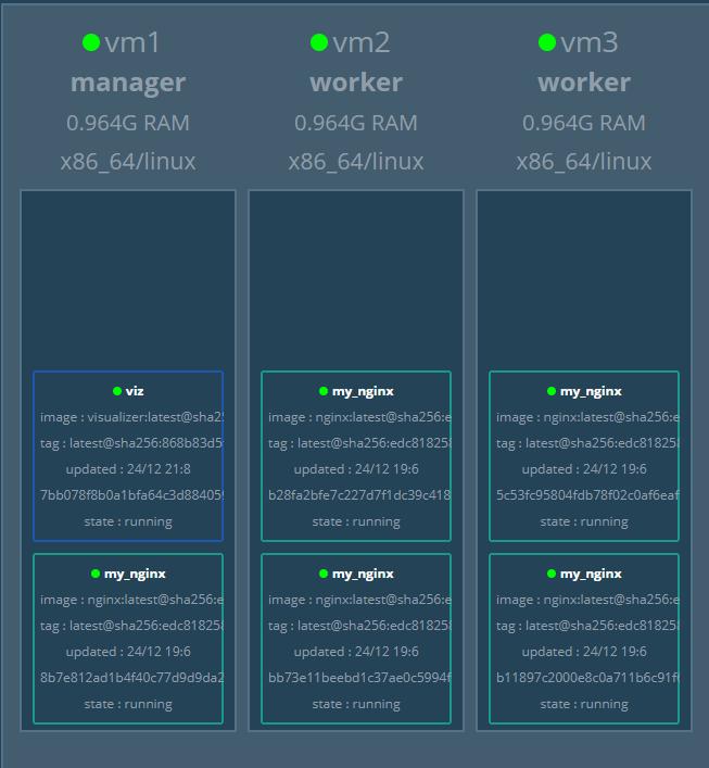 Twtrubiks/docker-swarm-tutorial: Docker Swarm 基本