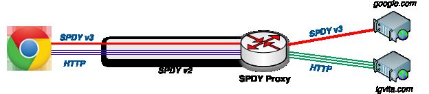 SPDY Proxy Diagram