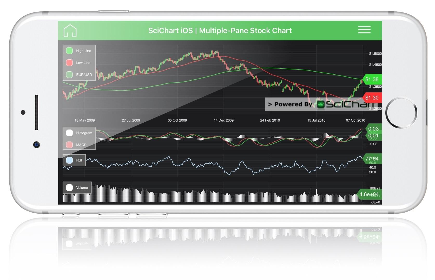 iOS Multi Pane Stock Chart