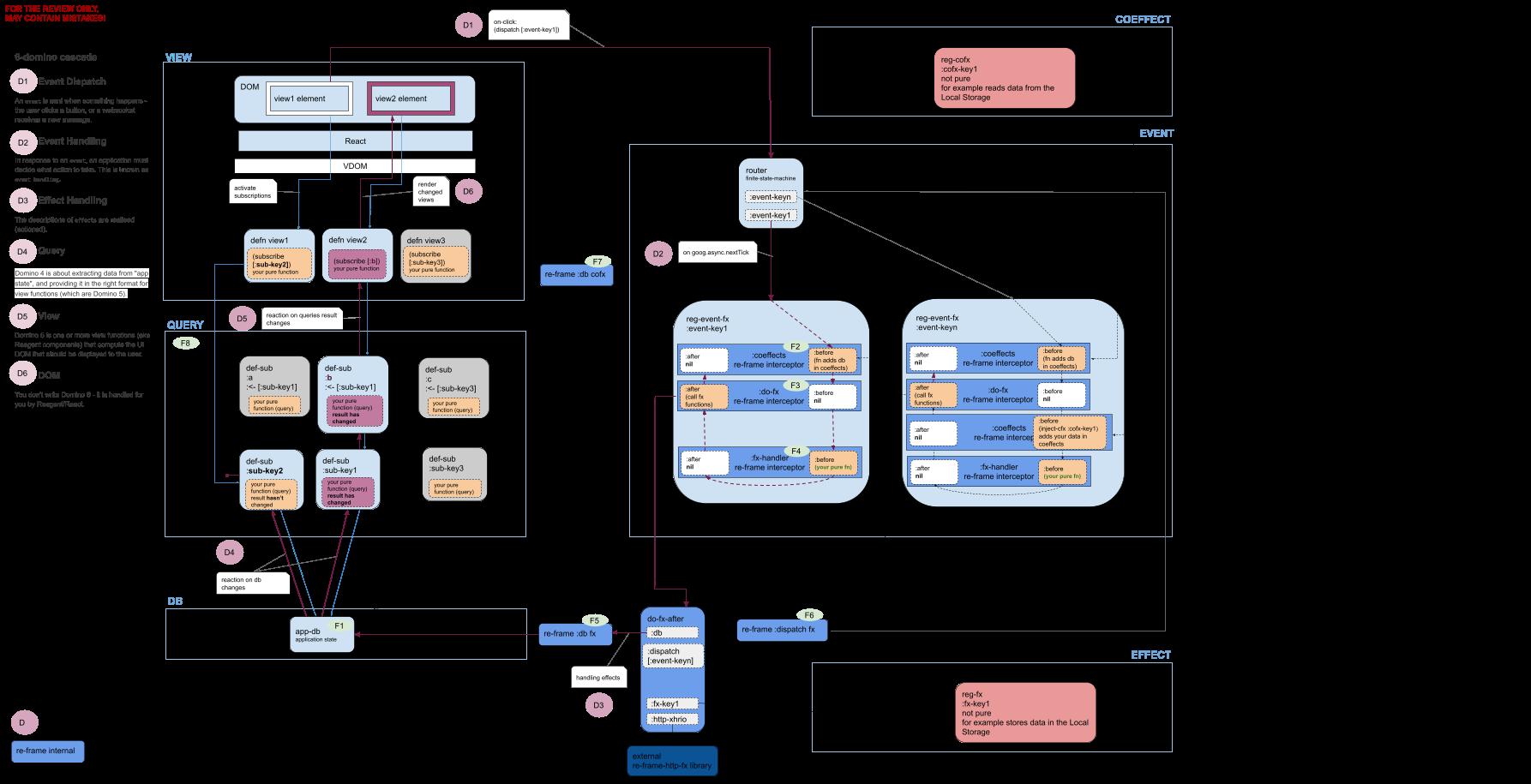 GitHub - flexsurfer/re-frisk: Visualize re-frame pattern data or ...