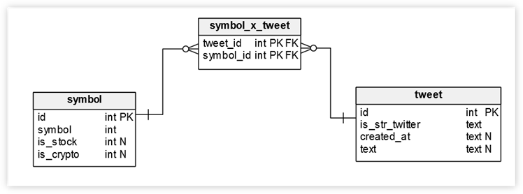 nested object mutation for inserting related objects · Issue