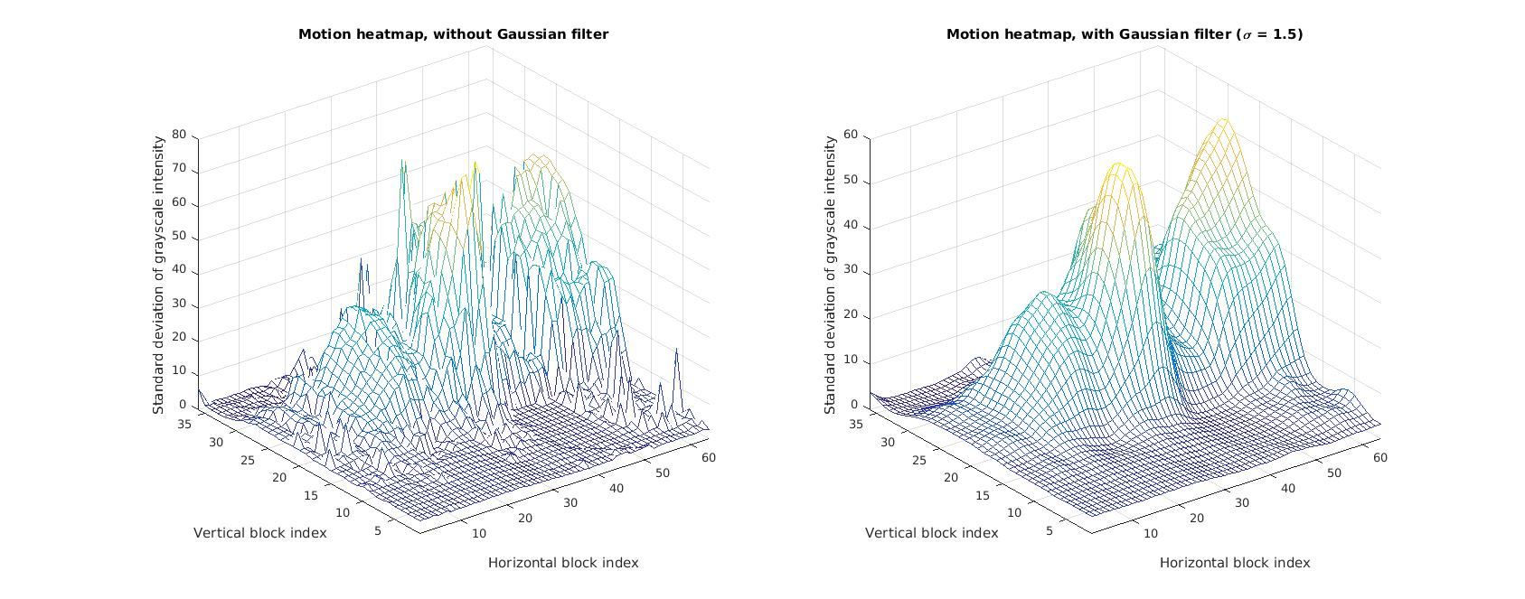 GitHub - LINKIWI/time-lapse-motion-heatmap: Colored heatmaps