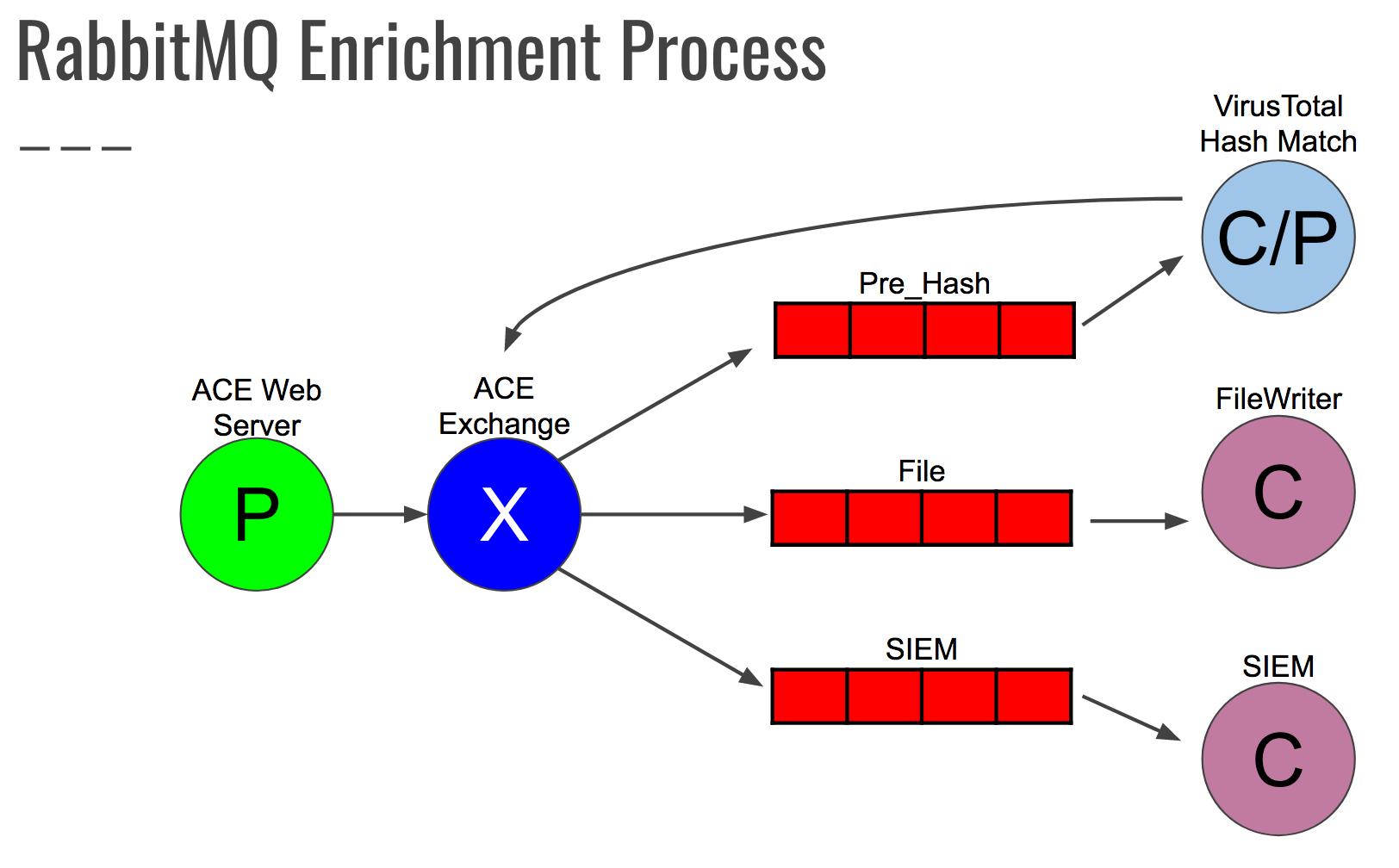 Enrichments · Invoke-IR/ACE Wiki · GitHub