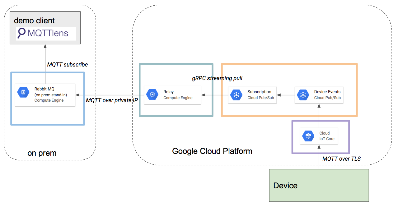 community/index md at master · GoogleCloudPlatform/community