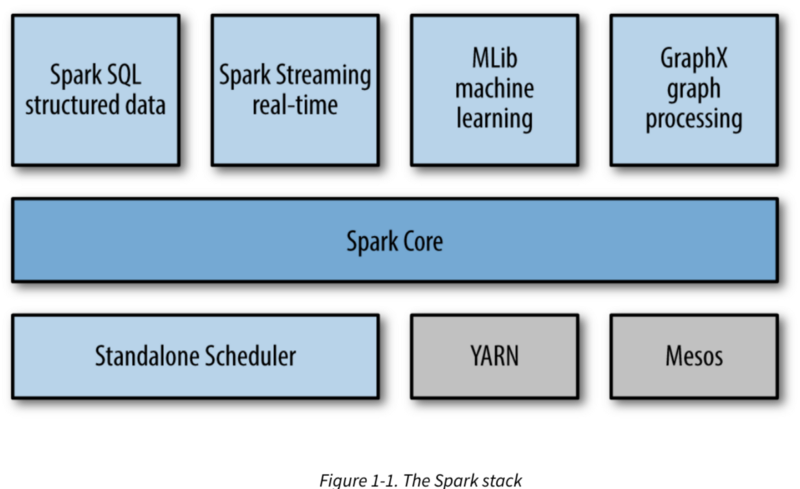 Introduction to Spark · GitHub