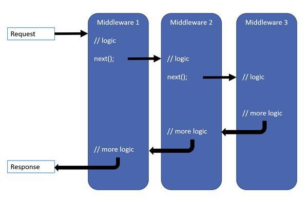 Middleware pipeline