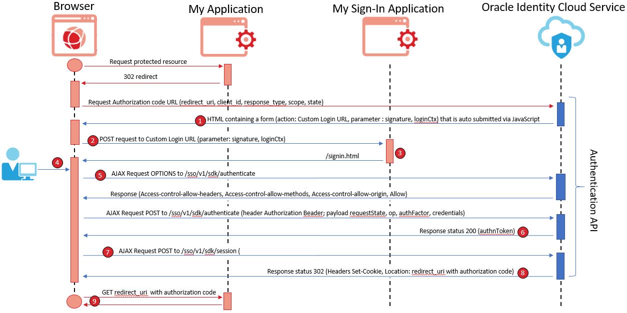 idm-samples/idcs-authn-api-signin-app at master · oracle/idm