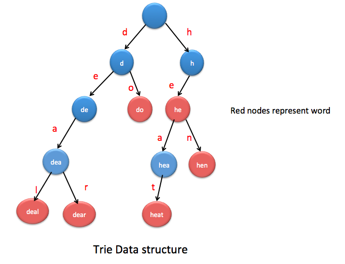 GitHub - Vercaca/Trie: Build a Trie with Python that can