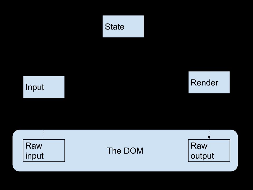 Unidirectional app flowchart