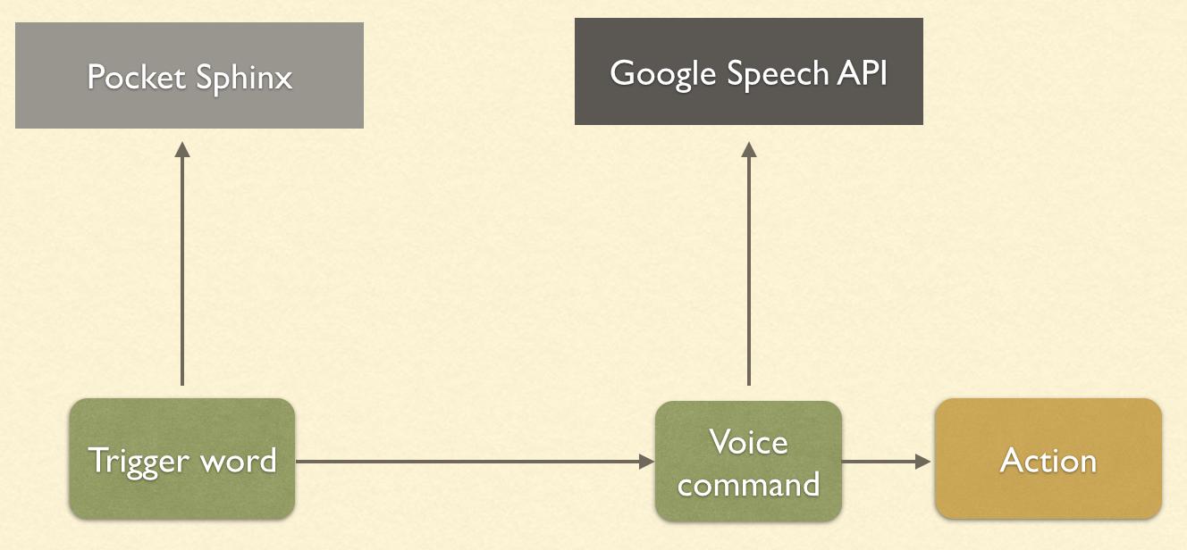 Speech Recognition Tutorial LightBulb Example · manask88