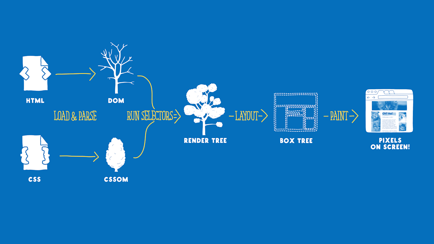 """A flowchart showing that: 1. HTML and CSS get loaded and parsed into the DOM+CSSOM; 2. selectors are run to get a """"render tree""""; 3. the layout process generates a """"box tree""""; 4. pixels are actually painted to the screen"""